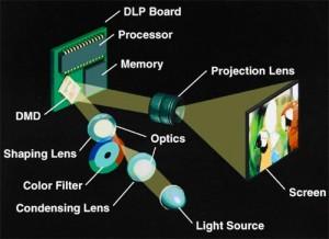 vidéoprojecteur DLP