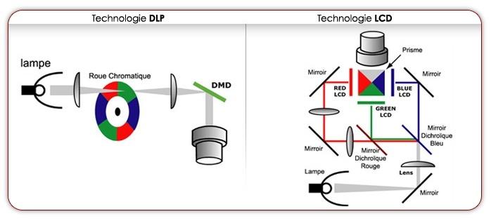 Quelles sont les diff rences entre les technologies de projection dlp et lcd - Videoprojecteur de salon ...
